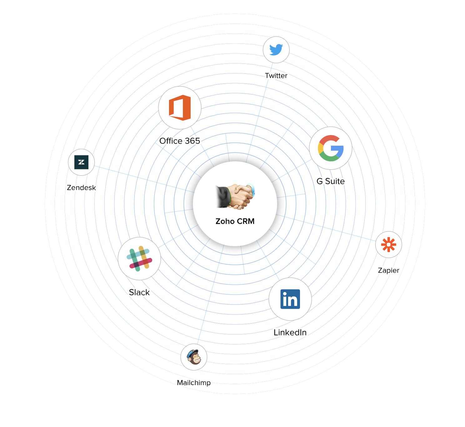 Mögliche Integrationen mit vielen anderen Anwendungen für Unternehmen