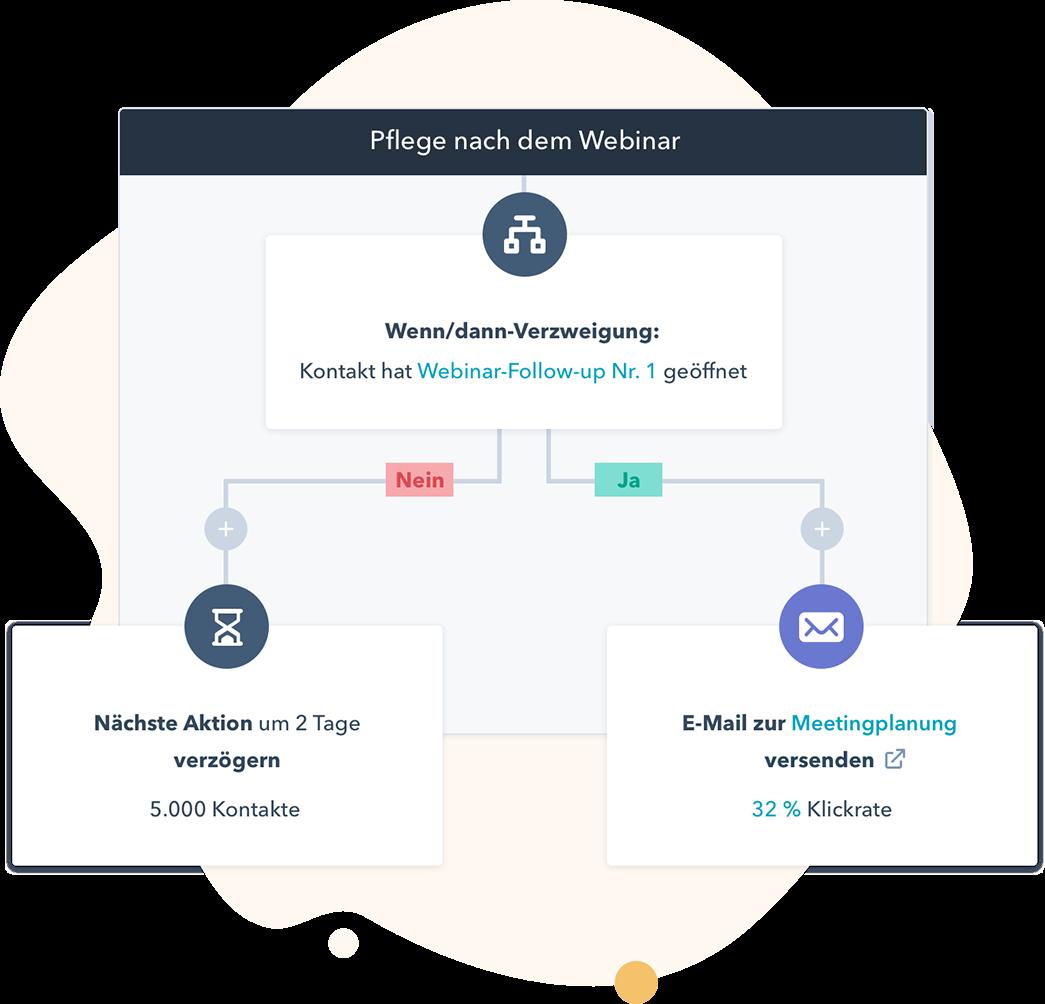 Hub Marketing-Marketing-Hub-Featured-Image-DE