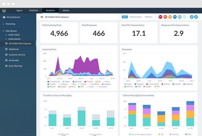 Bewertungen Khoros: Social Media und Customer Experience in einem - Appvizer