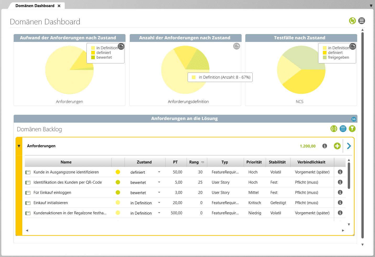 Dashboards geben Überblick über den Projektfortschritt