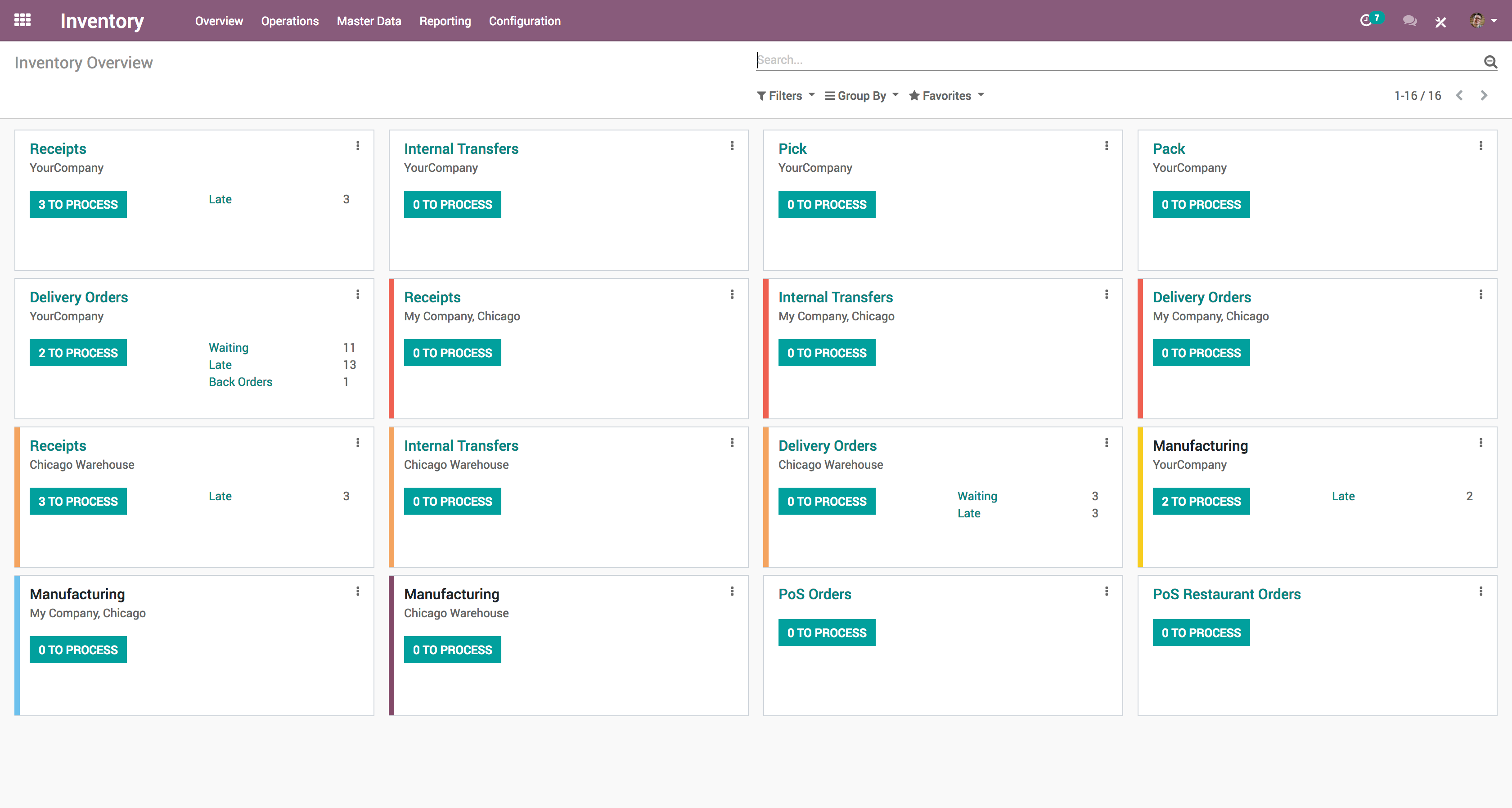 Odoo Inventory-Inventory_Kanban Overview