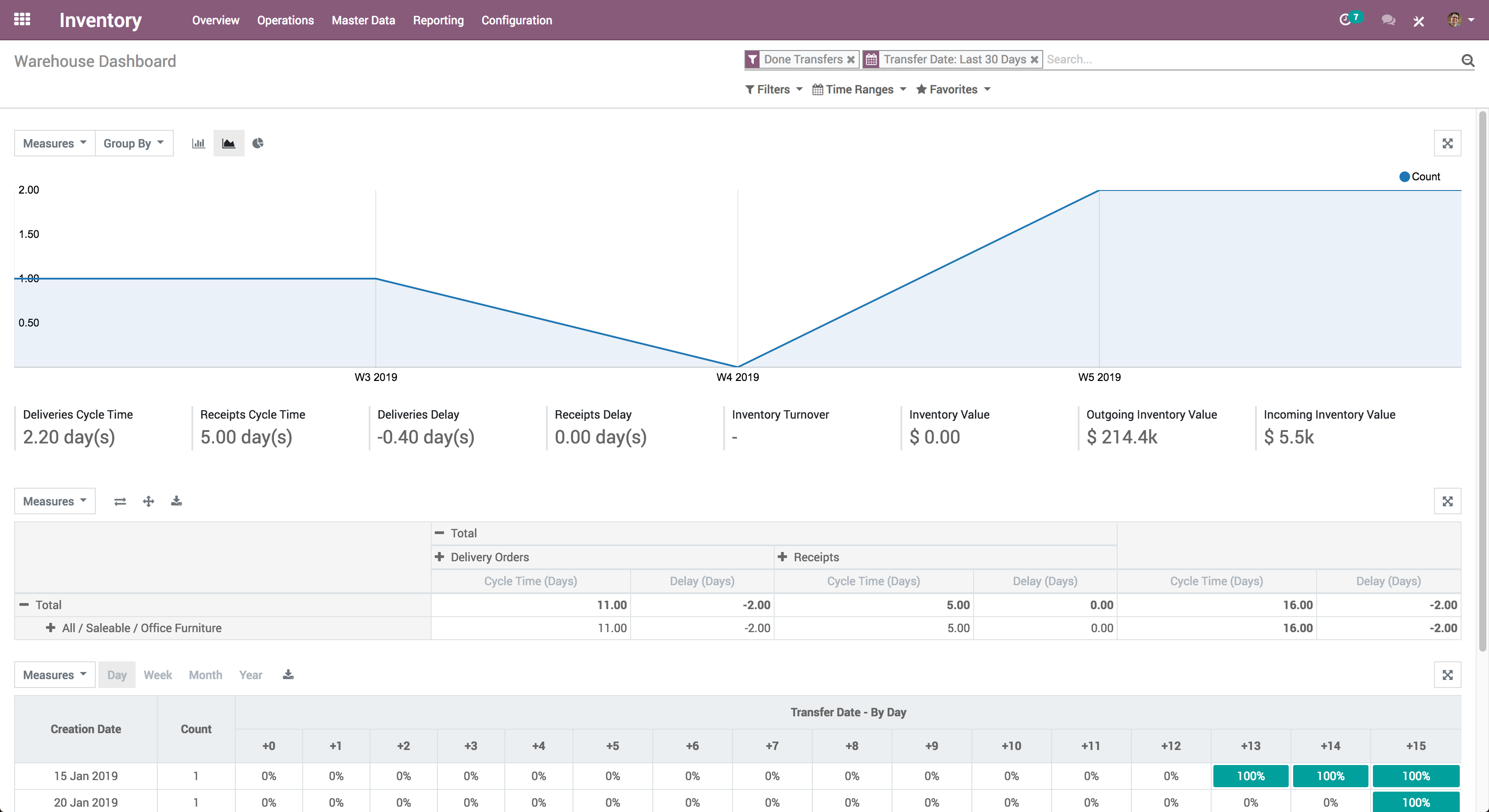 Odoo Inventory-Inventory_Warehouse Dashboard