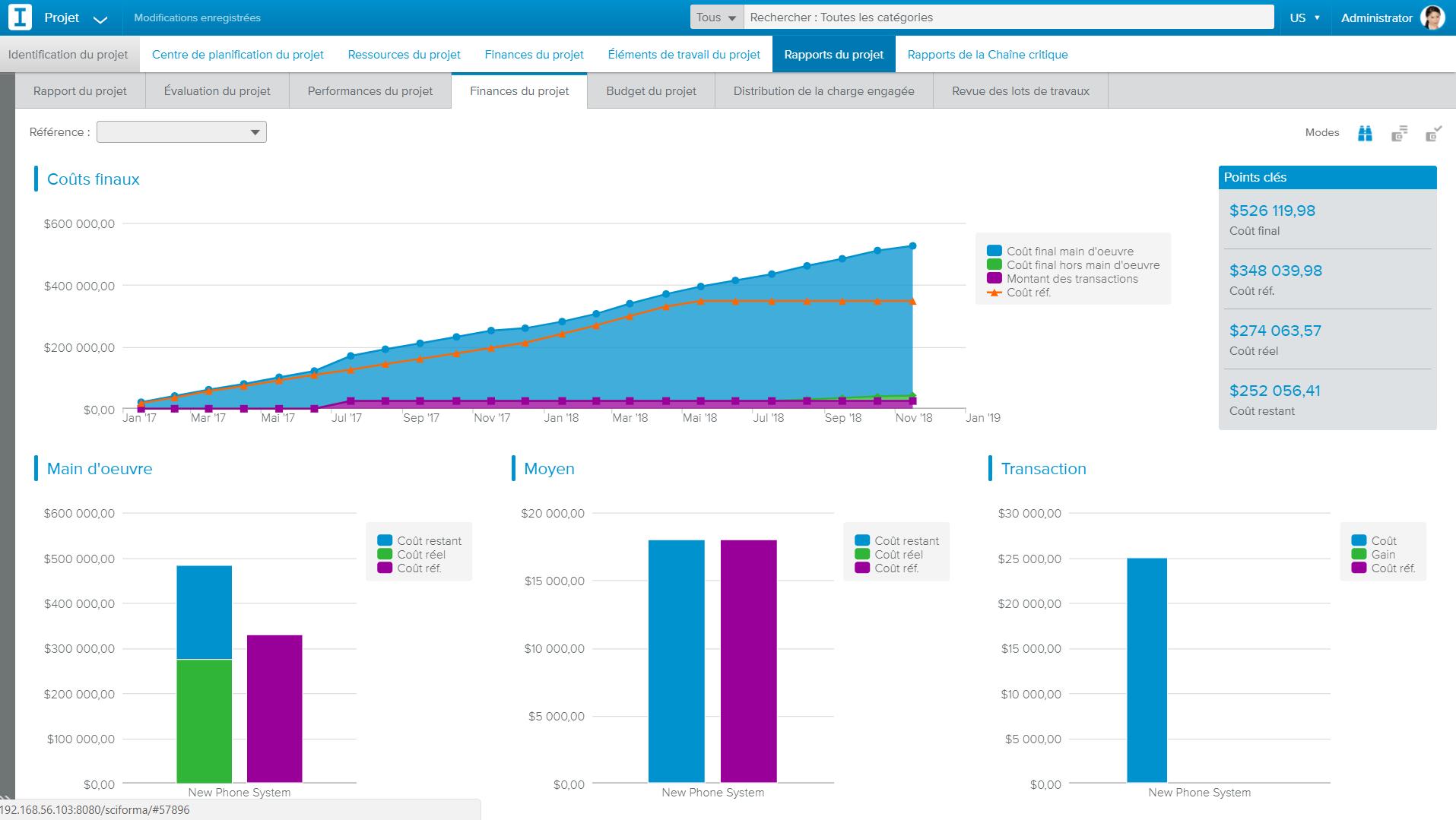 Dashboard Projektfinanzen Sciforma