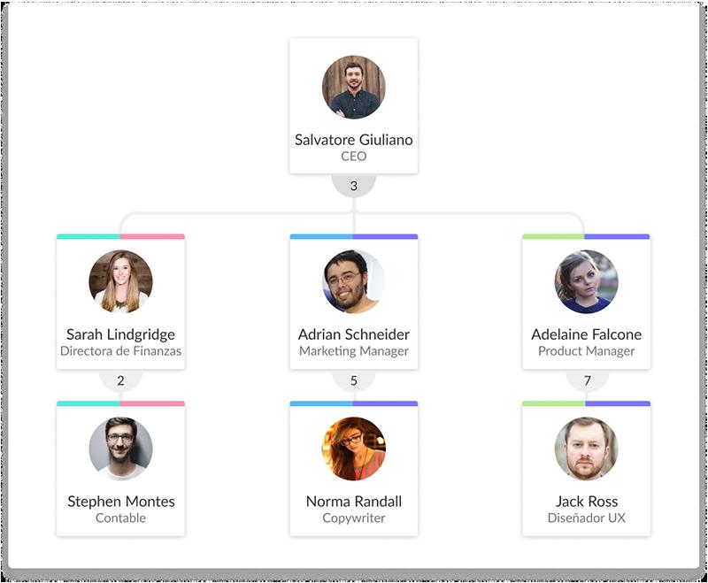 OrgOS-Organigrama empresarial