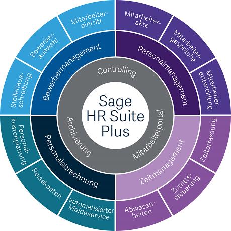 Sage HR Suite-SageHRSuitePlus_Modulkreis
