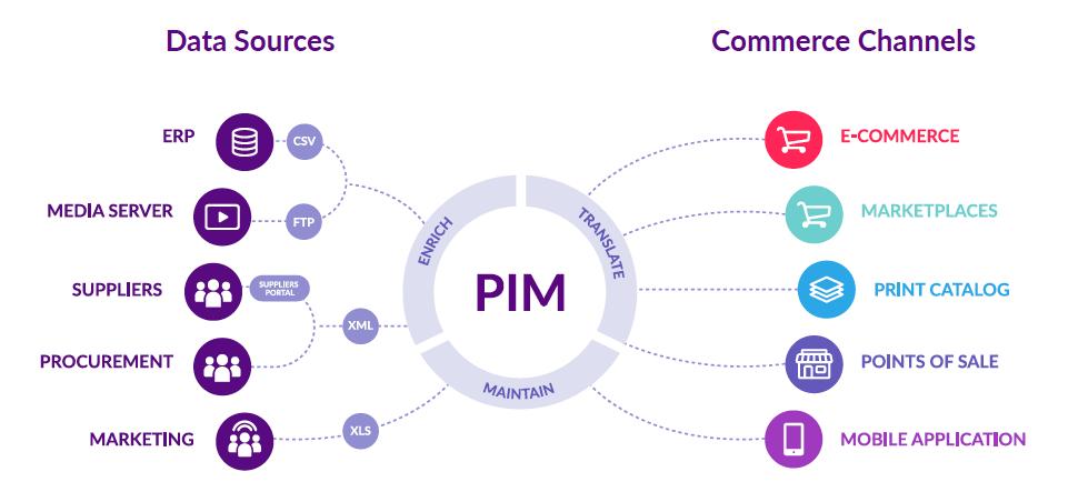 Bewertungen Akeneo PIM: Ein Produkt informations management System (PIM) - Appvizer
