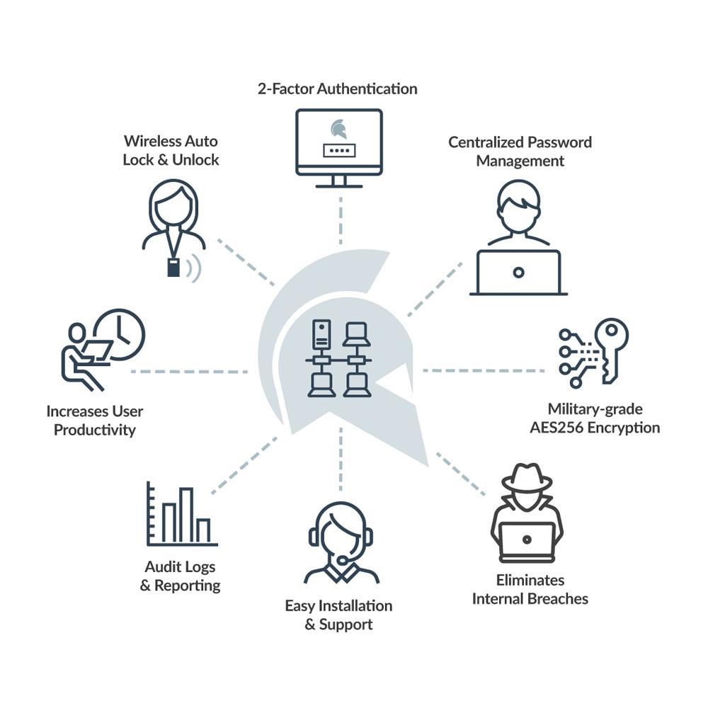 GateKeeper Enterprise-gatekeeper-funktionen