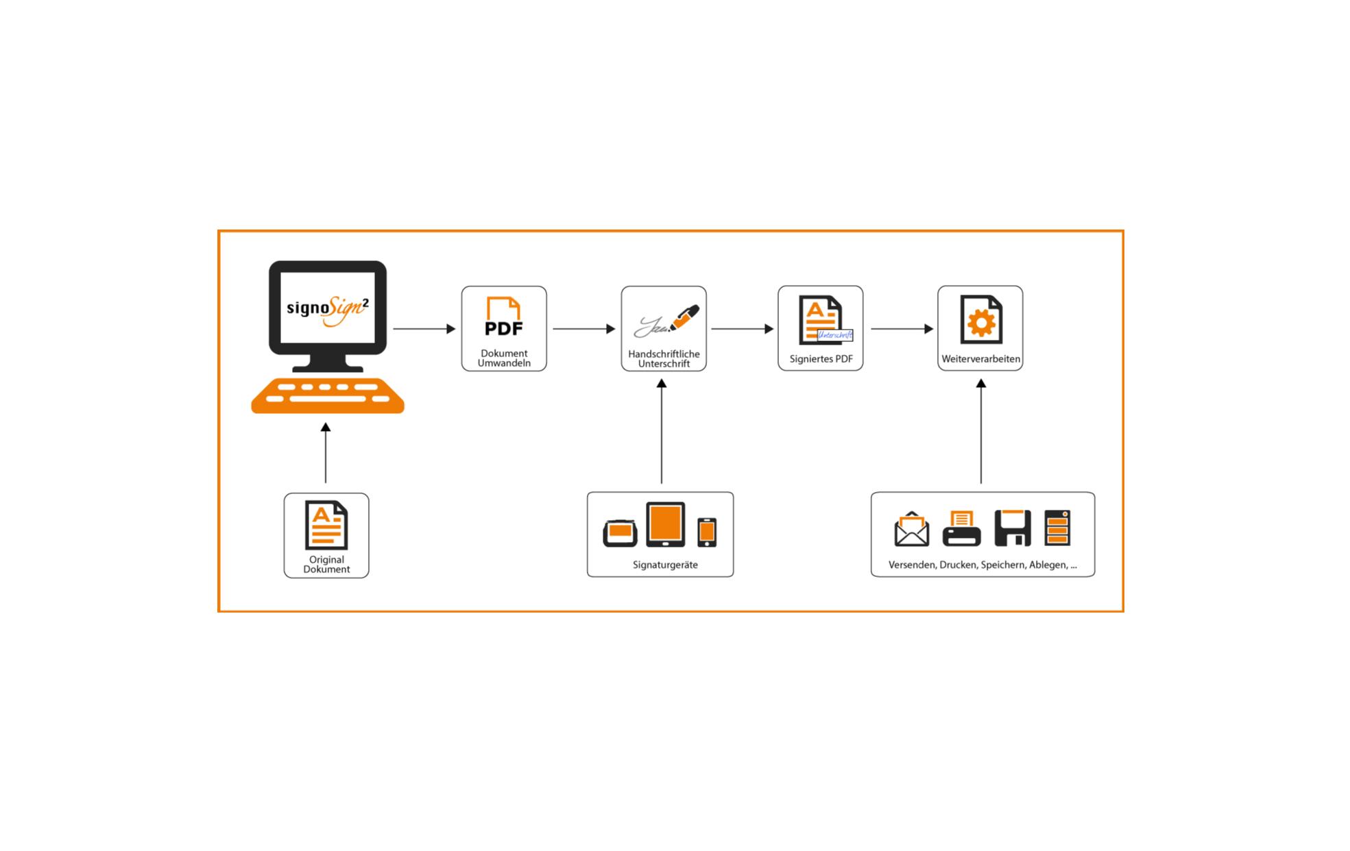 Bewertungen signoSign/2: Ein PDF handschriftlich digital unterschreiben - appvizer