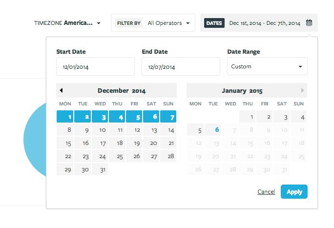 Olark: Überwachung der Kundenzufriedenheit, Help Desk, Kunden-Support-Dashboard