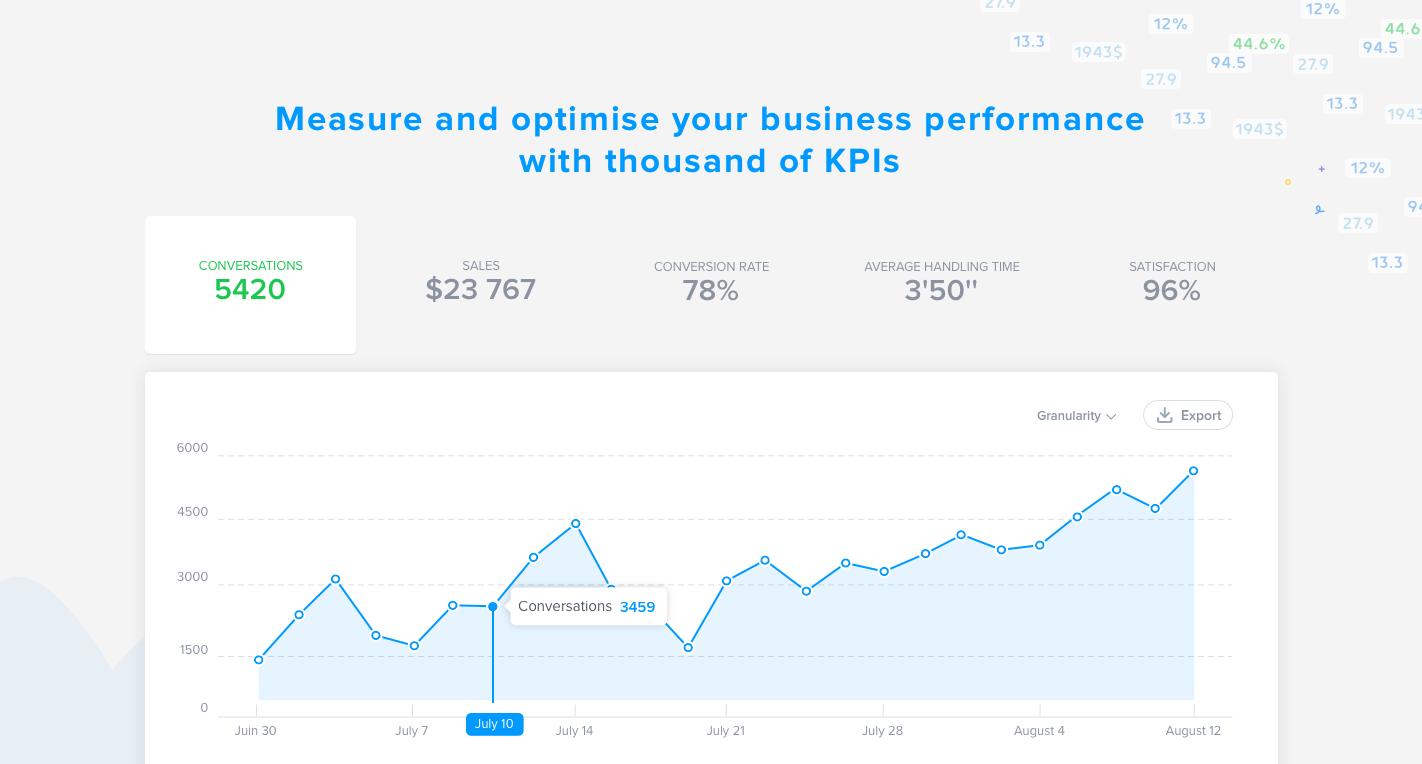 Messen und optimieren die Leistung Ihres Unternehmens, indem Sie Ihre KPIs