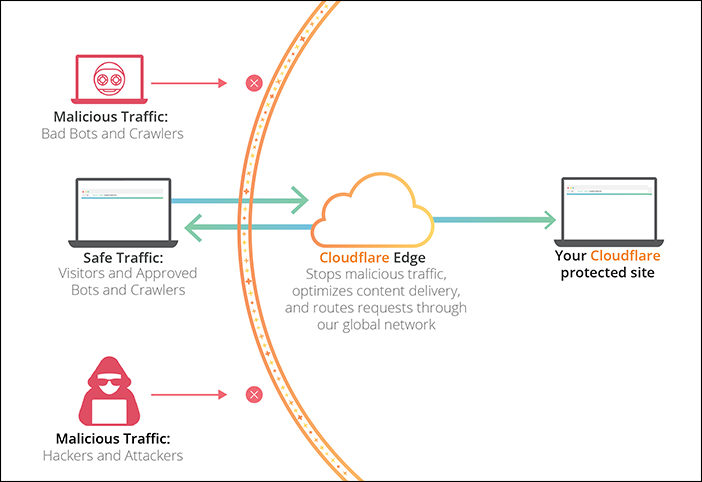 Wie funktioniert Cloudflare?
